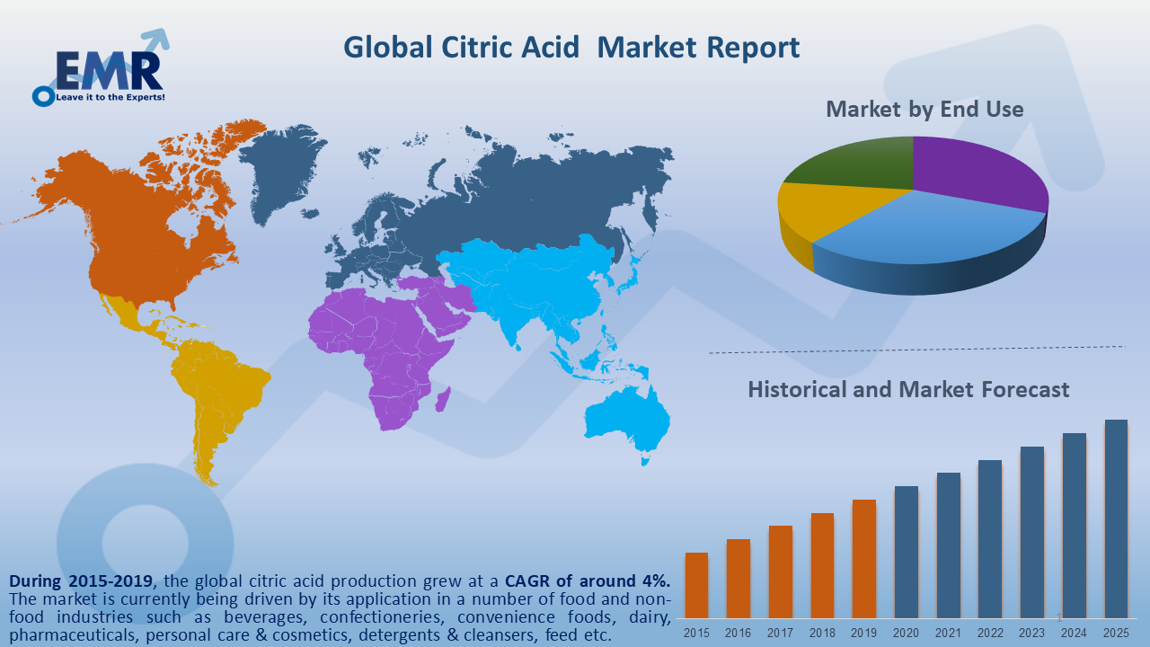 Global Citric Acid Maket Report and Forecast 2020-2025