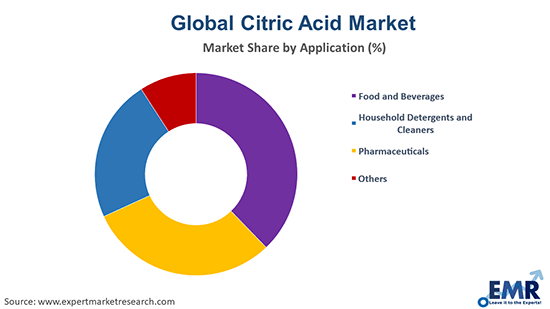 Citric Acid Market by Application