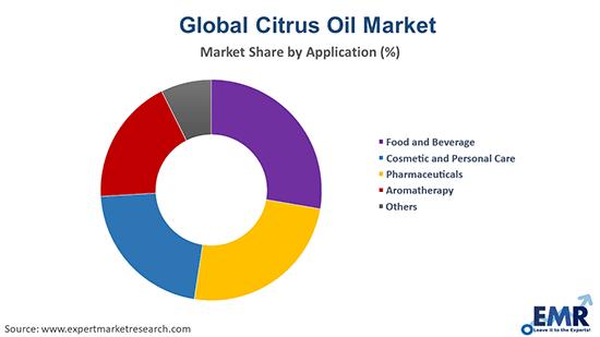 Citrus Oil Market by Application