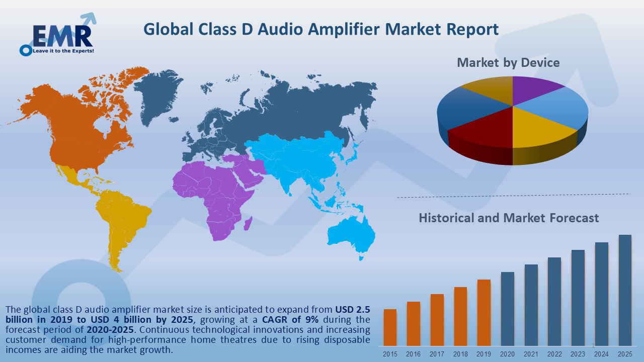 Global Class D Audio Amplifier Market Report and Forecast 2020-2025