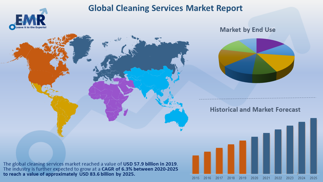 Global Cleaning Services Market Report and Forecast 2020-2025