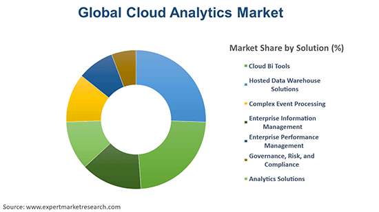Global Cloud Analytics Market By Solution