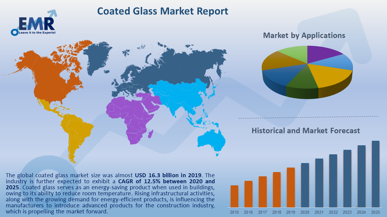 Global Coated Glass Market Report and Forecast 2020-2025