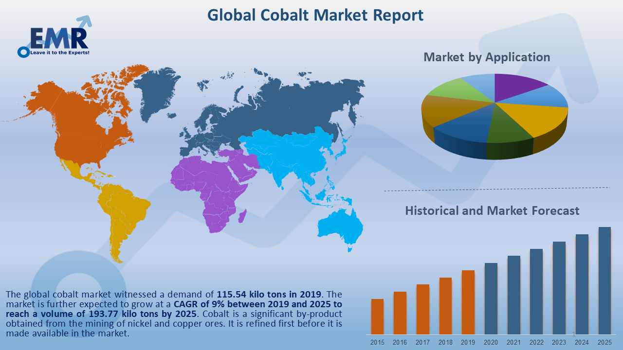 Global Cobalt Market Report and Forecast 2021-2026