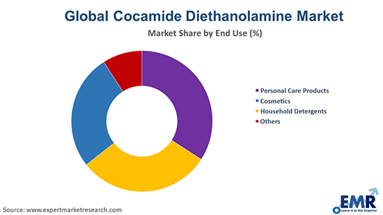Cocamide Diethanolamine Market by End Use