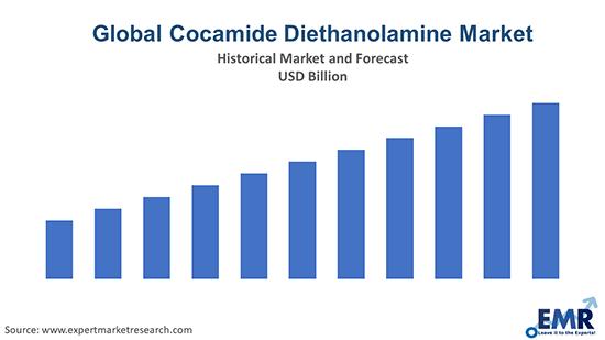 Cocamide Diethanolamine Market