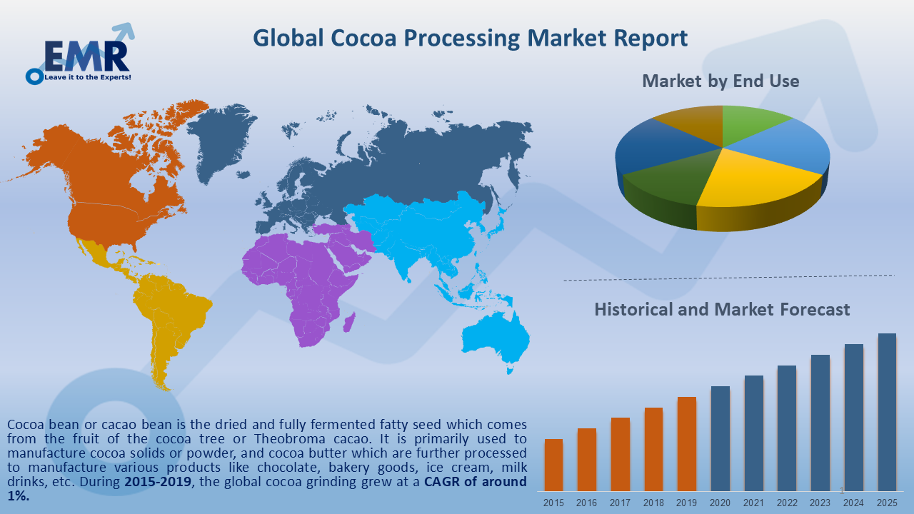 Global Cocoa Processing Market Report and Forecast 2020-2025