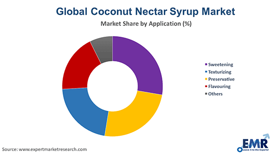 Coconut Nectar Syrup Market by Application