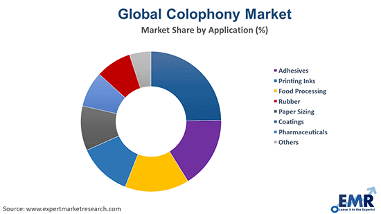 Colophony Market by Application