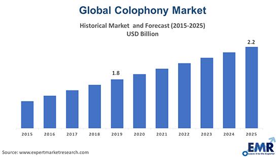 Colophony Market