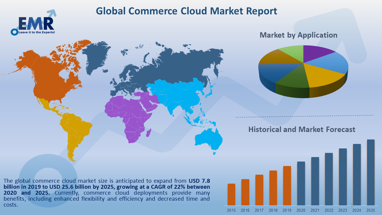 Global Commerce Cloud Market Report and Forecast 2020-2025