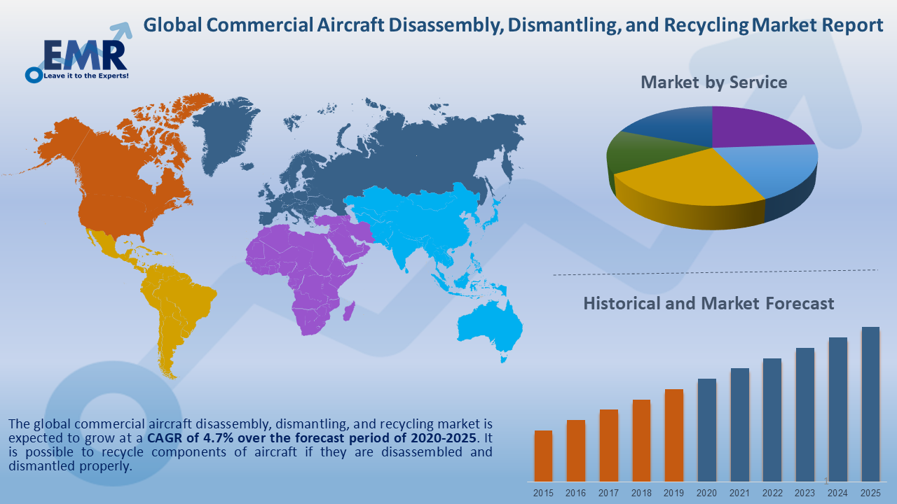Global Commercial Aircraft Disassembly, Dismantling, and Recycling Market Report and Forecast 2020-2025