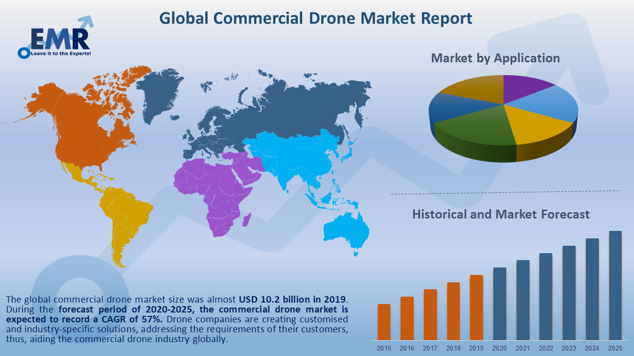 Global Commercial Drone Market Report and Forecast 2020-2025