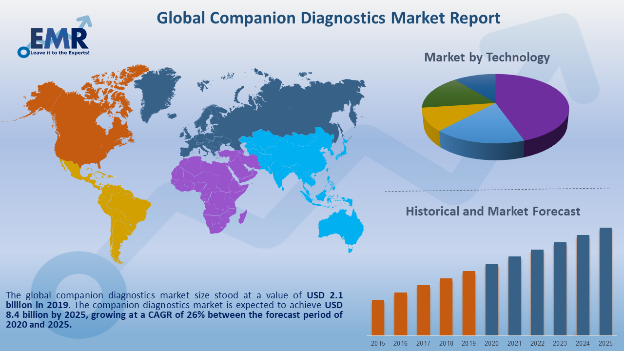 https://www.expertmarketresearch.com/files/images/Global-Companion-Diagnostics-Market-Report-and-Forecast-2020-2025.png
