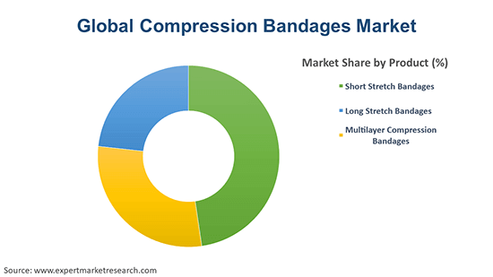 Global Compression Bandages Market By Product