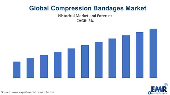 Global Compression Bandages Market