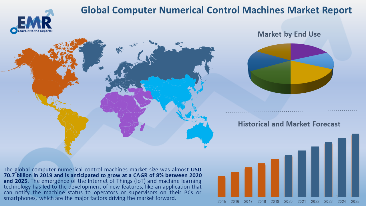 Global Computer Numerical Control Machines Market Report and Forecast 2020-2025