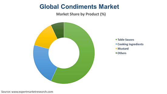 Global Condiments Market By Product