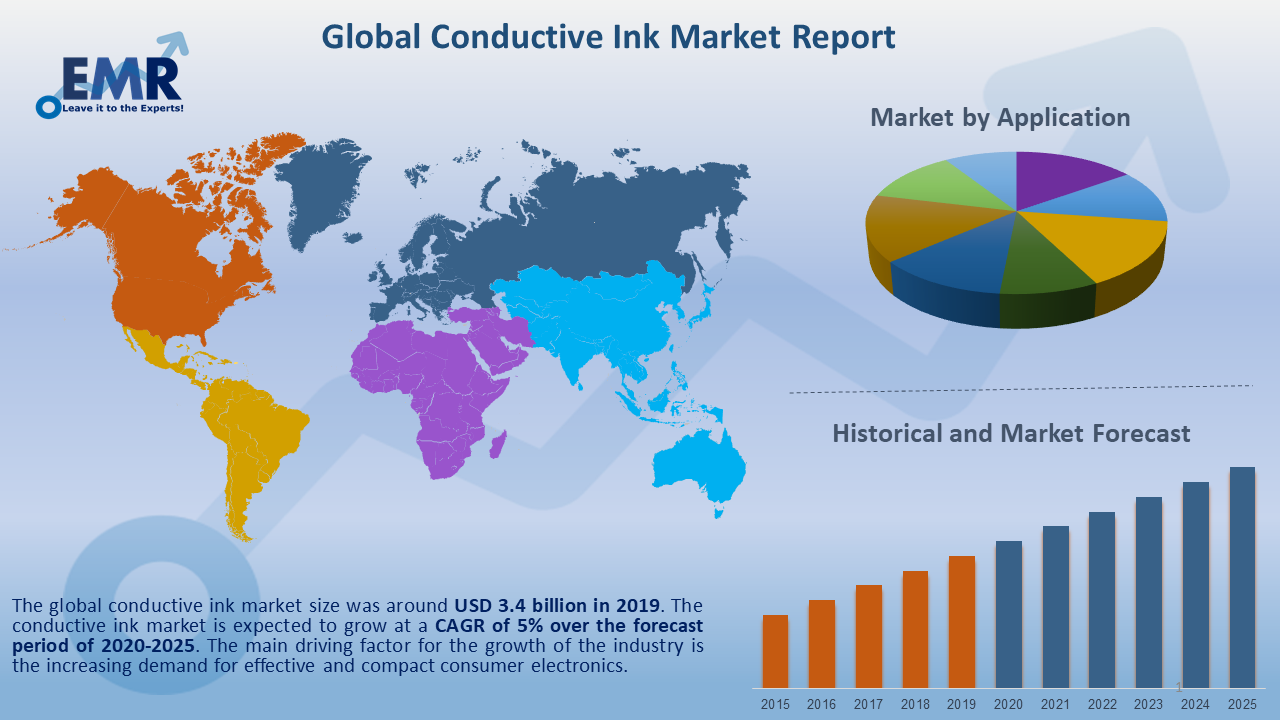 Global Conductive Ink Market Report and Forecast 2020-2025