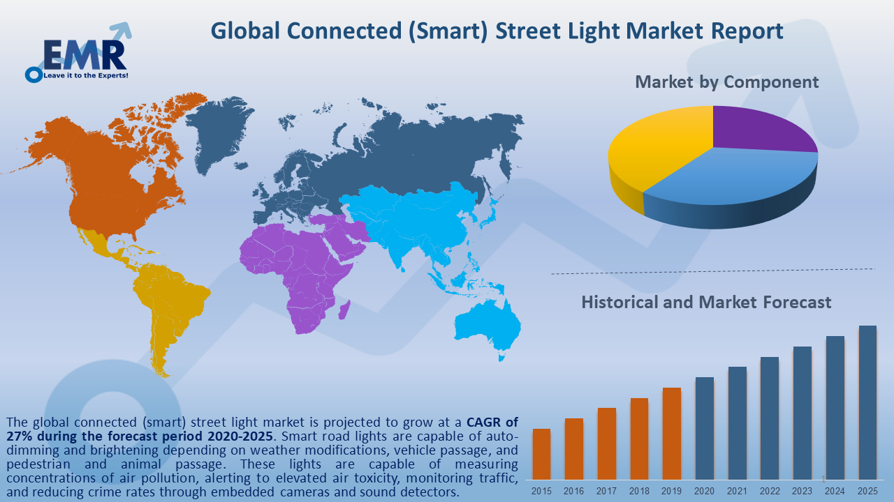 Global Connected Street Light Market Report and Forecast 2020-2025