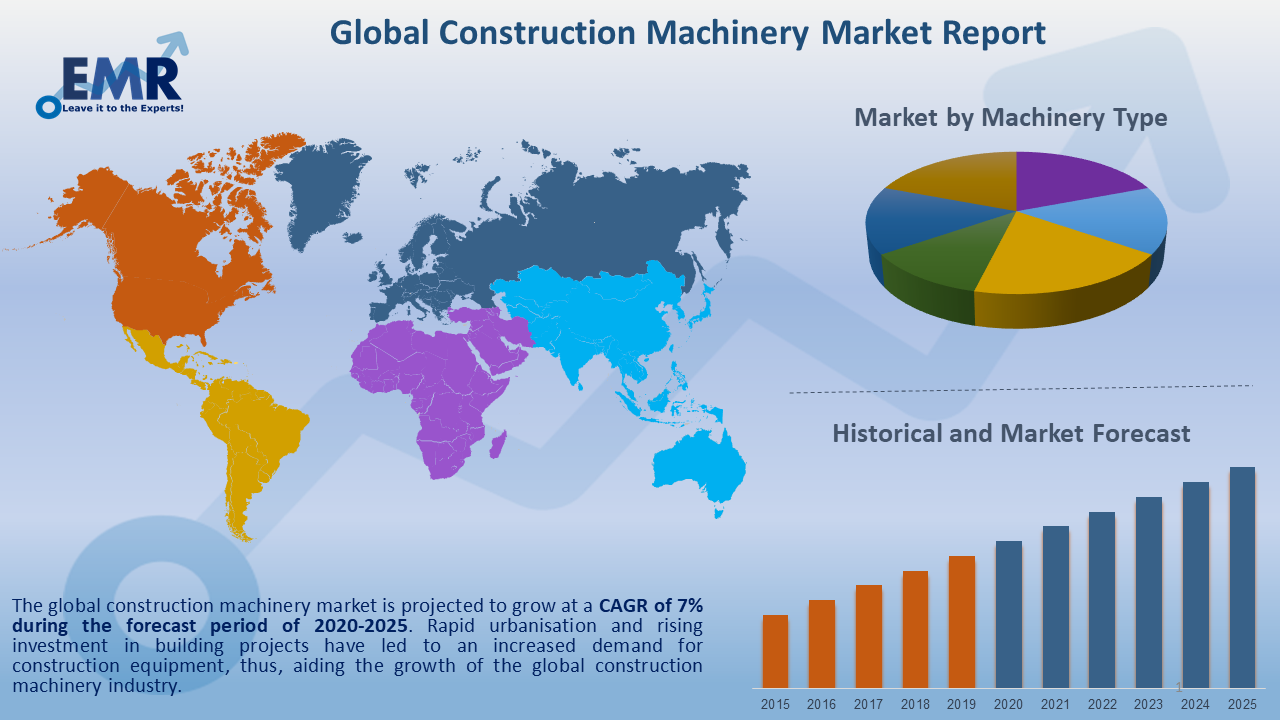 Global Construction Machinery Market Report and Forecast 2020-2025