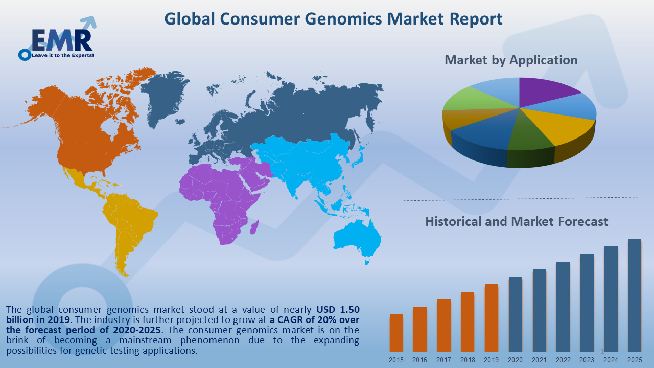Global Consumer Genomics Market Report and Forecast 2020-2025