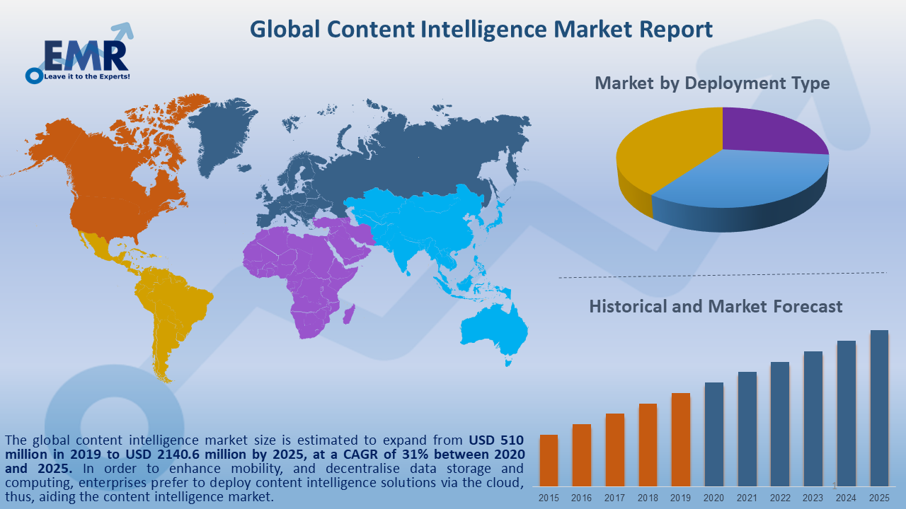 Global Content Intelligence Market Report and Forecast 2020-2025