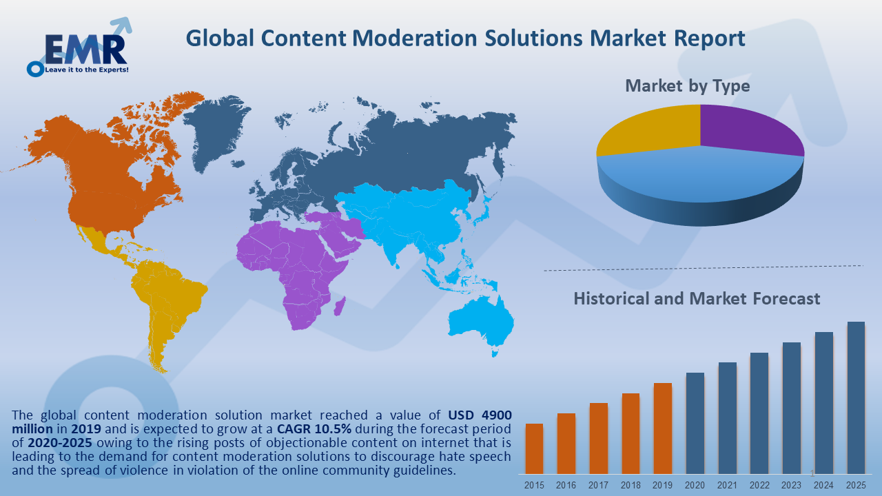 Global Content Moderation Solutions Market Report and Forecast 2020-2025