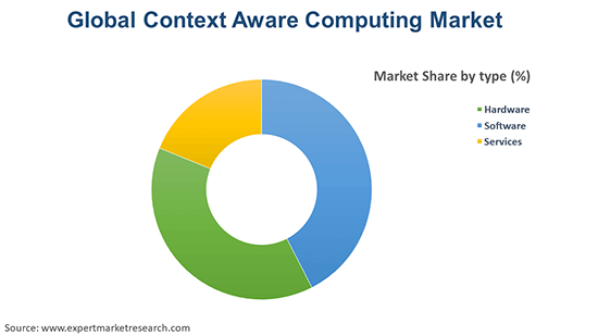 Global Context Aware Computing Market By Type