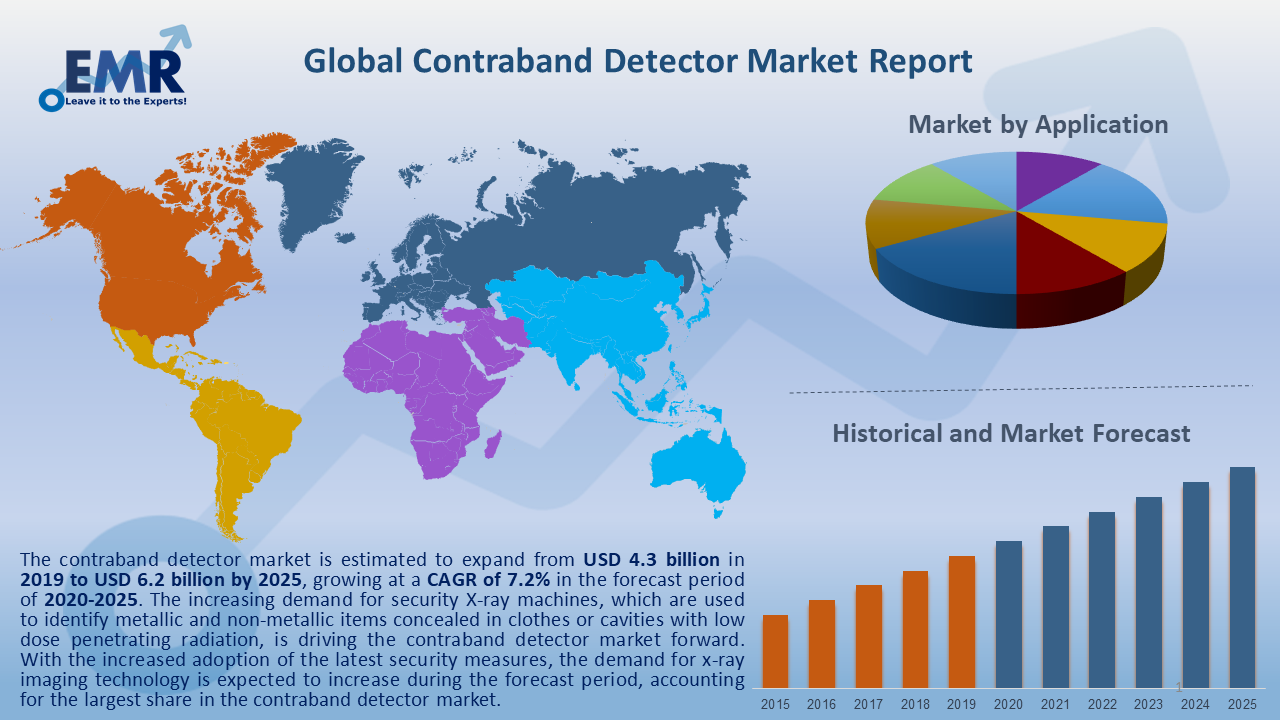 Global Contraband Detector Market Report and Forecast 2020-2025