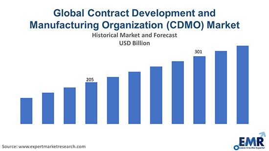 Global Contract Development and Manufacturing Organization (CDMO) Market