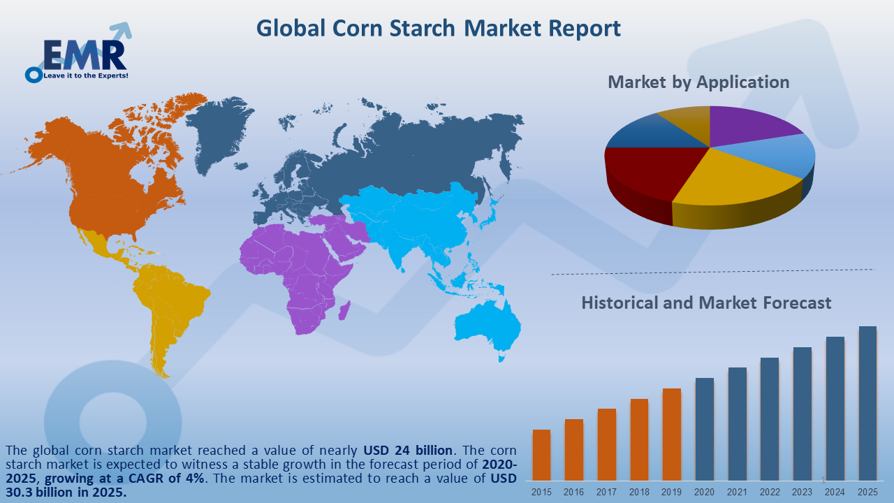 Global Corn Starch Image Market Report and Forecast 2020-2025