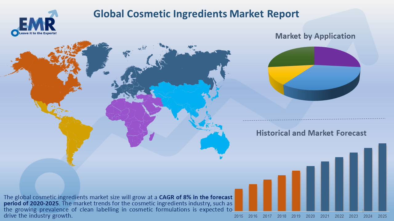 Global Cosmetic Ingredients Market Report and Forecast 2021-2026