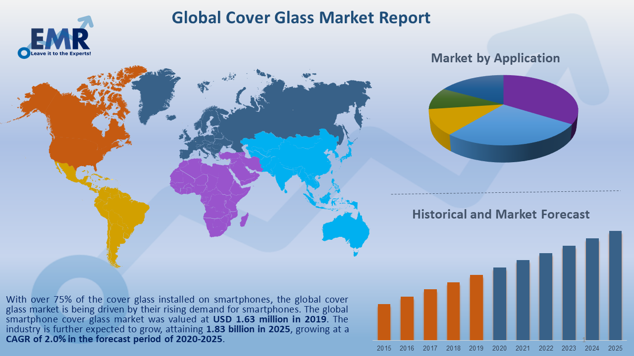 Global Cover Glass Market Report and Forecast 2021-2026