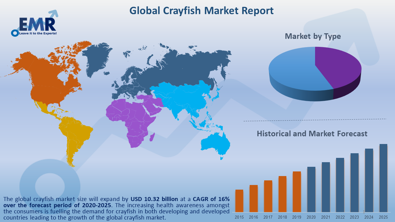 Global Crayfish Market Report and Forecast 2020-2025