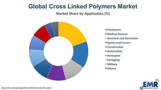 Cross Linked Polymers Market by Type