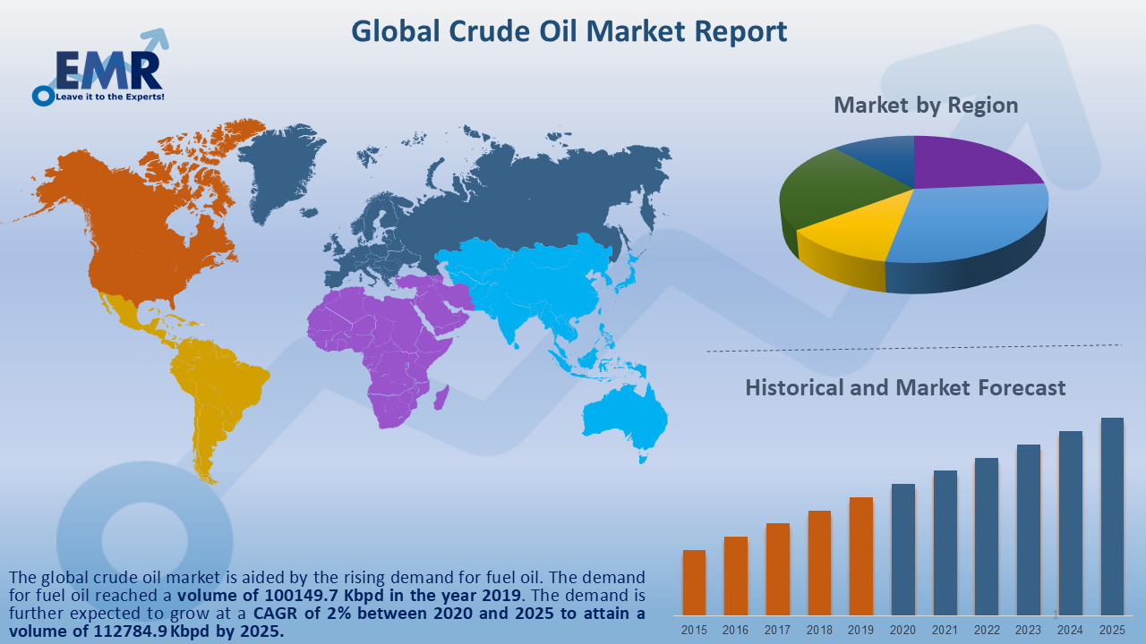 Global Crude Oil Market Report and Forecast 2020-2025