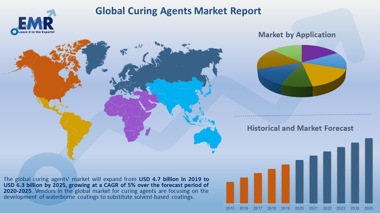 Global Curing Agents Market Report and Forecast 2020-2025