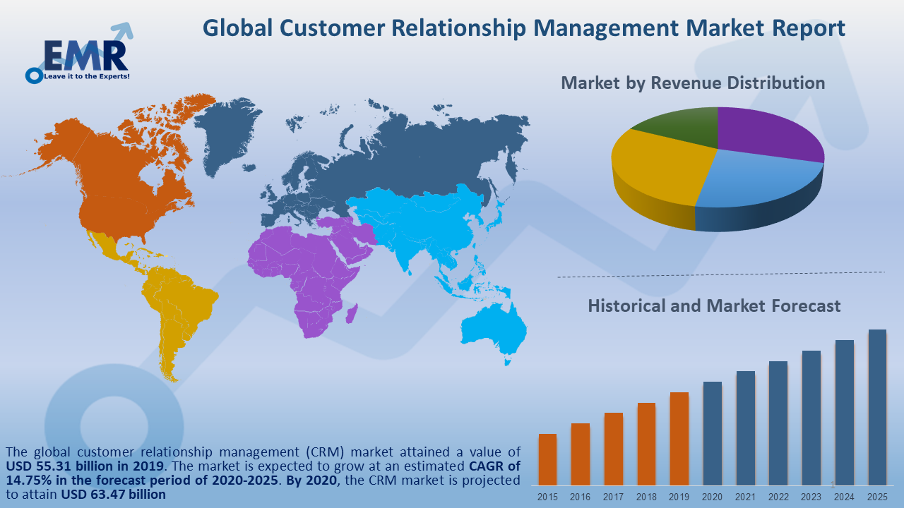 https://www.expertmarketresearch.com/files/images/Global-Customer-Relationship-Management-Market-Report-and-Forecast-2020-2025.png