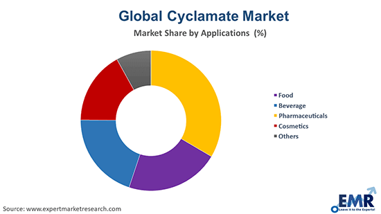 Cyclamate Market by Application