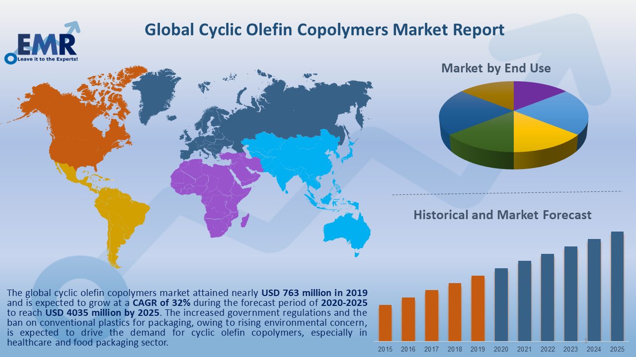 Global Cyclic Olefin Copolymers Market Report and Forecast 2020-2025