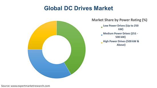 Global DC Drives Market By power Rating