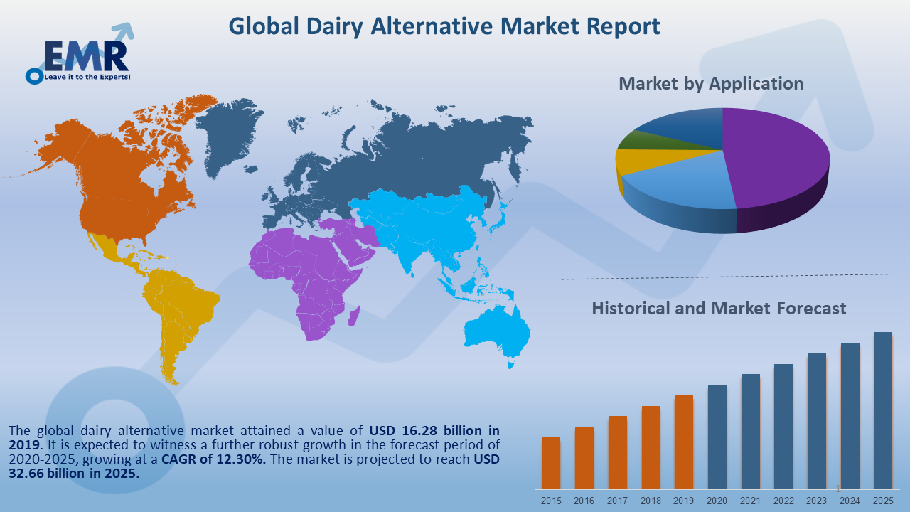 Global Dairy Alternative Market Report and Forecast 2020-2025