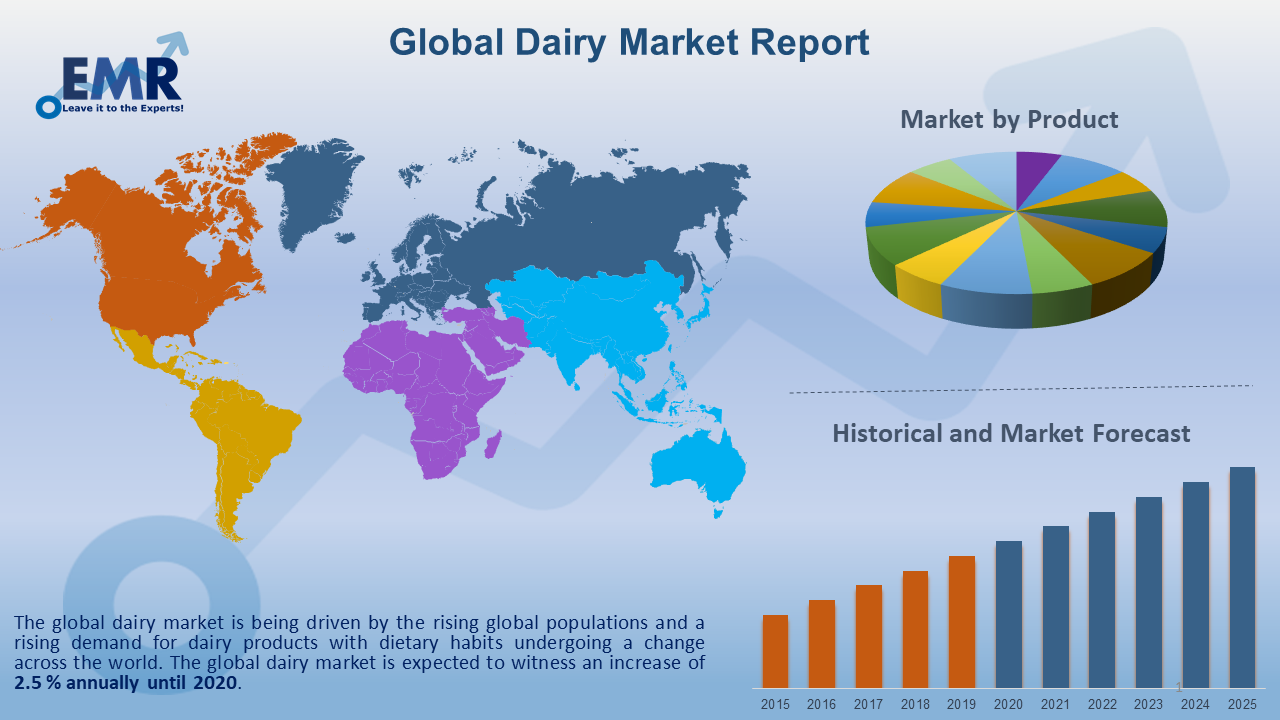 Global Dairy Market Report and Forecast 2020-2025