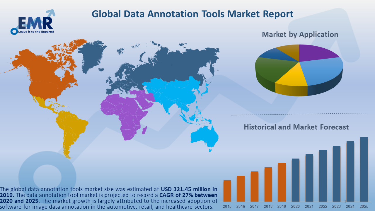 Global Data Annotation Tools Market Report and Forecast 2020-2025