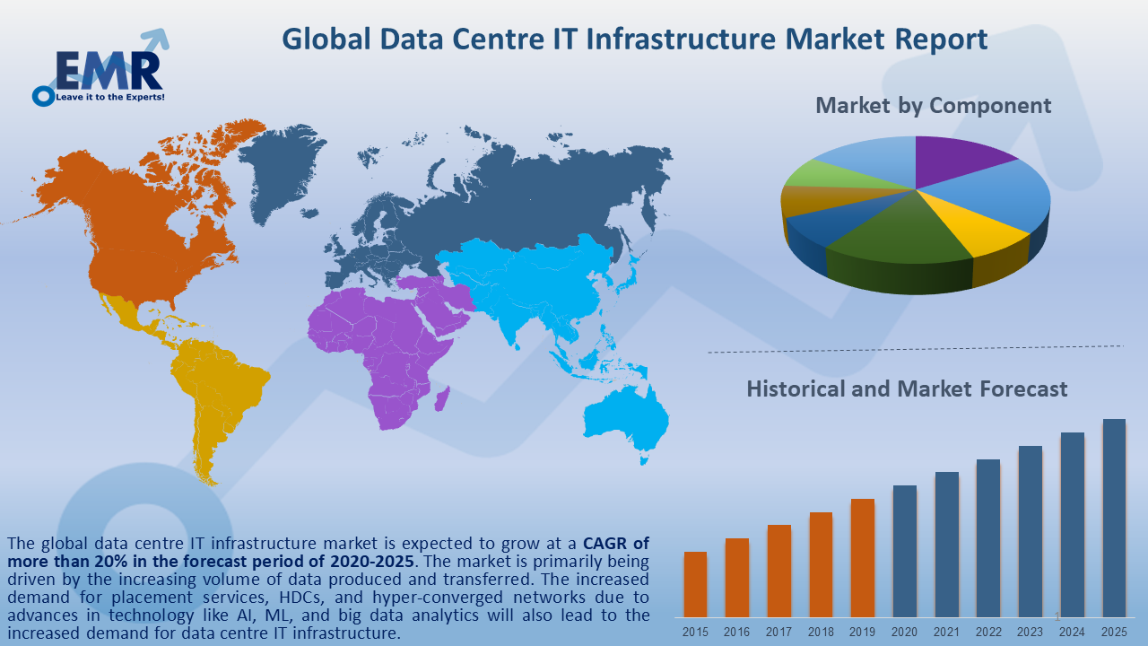 Global Data Centre IT Infrastructure Market Report and Forecast 2020-2025