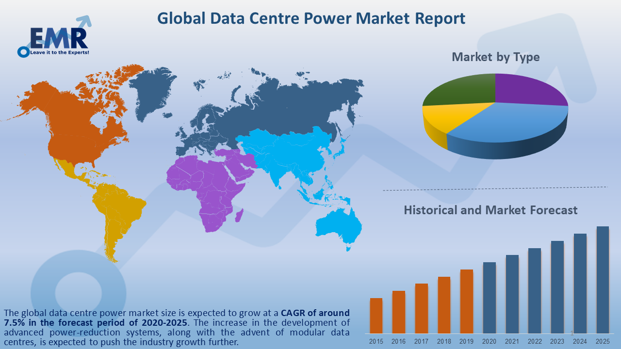 Global Data Centre Power Market Report and Forecast 2020-2025