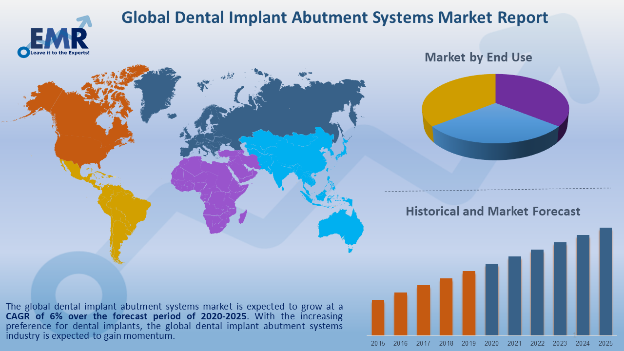 Global Dental Implant Abutment Systems Market Report and Forecast 2020-2025
