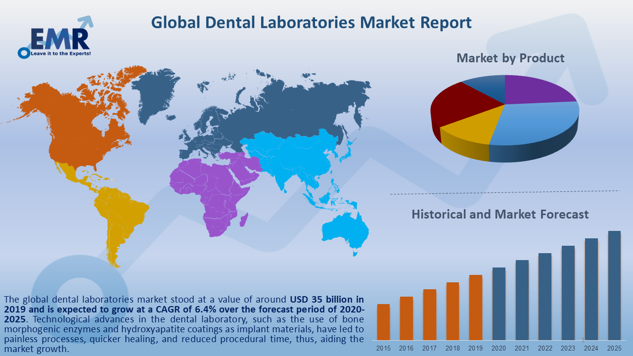 Global Dental Laboratories Market Report and Forecast 2020-2025