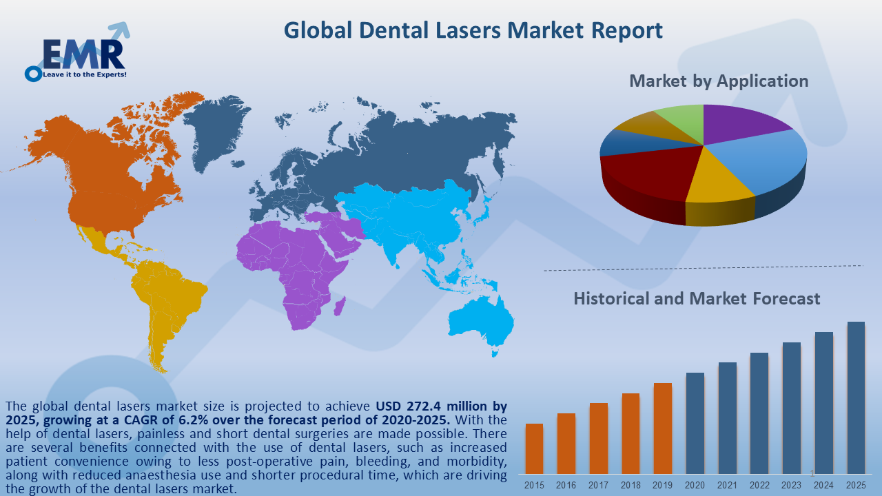 Global Dental Lasers Market Report and Forecast 2020-2025